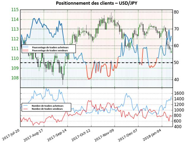 USD/JPY: Le dollar montre des signes de faiblesses selon le Sentiment