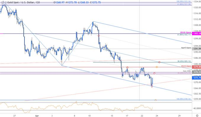 Gold Price Chart - XAU/USD 120minute - GLD