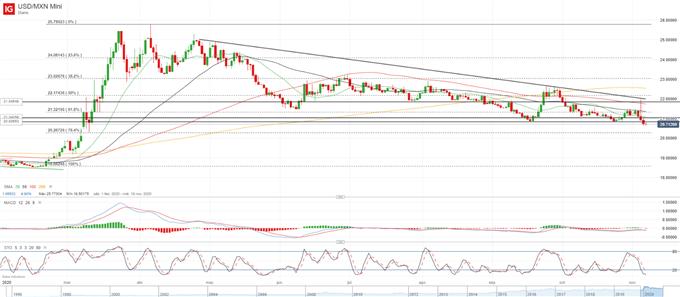 Previsión técnica USD/MXN: continuidad de la presión bajista, pero sigue habiendo incertidumbre
