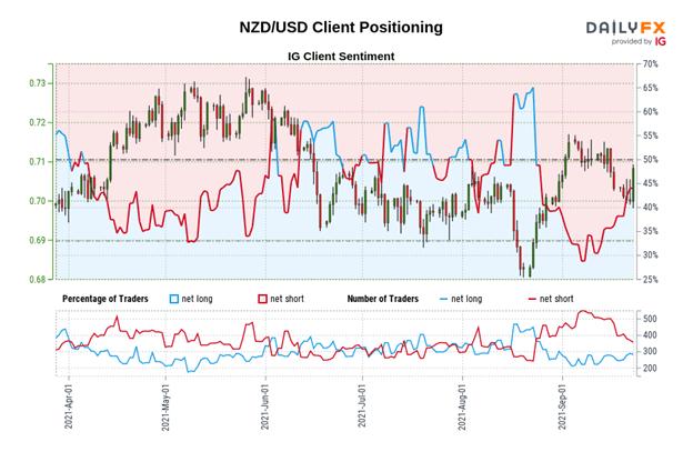 New Zealand Dollar Forecast: Bull Moves Back on Track? - Setups for NZD/JPY, NZD/USD
