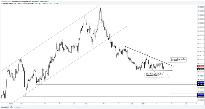 Graphique du cours de 4 heures de la paire de devises GBP/AUD