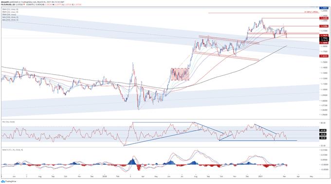 US Dollar Price Forecast: Unfazed Fed, Real Yields to Undermine EUR/USD