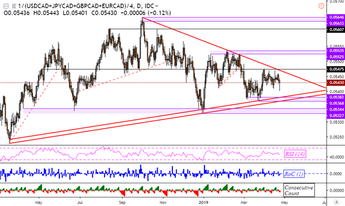 USD/JPY Uptrend at Key Resistance Before BoJ, CAD Trims Drop on BoC