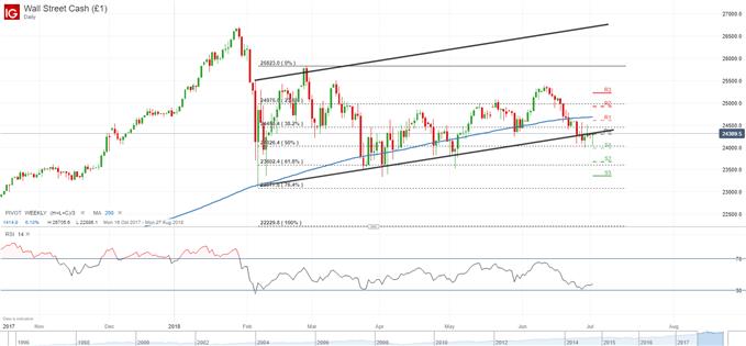 Dow Jones kämpft um Trendunterseite und Pivotpunkt 02_07_2018