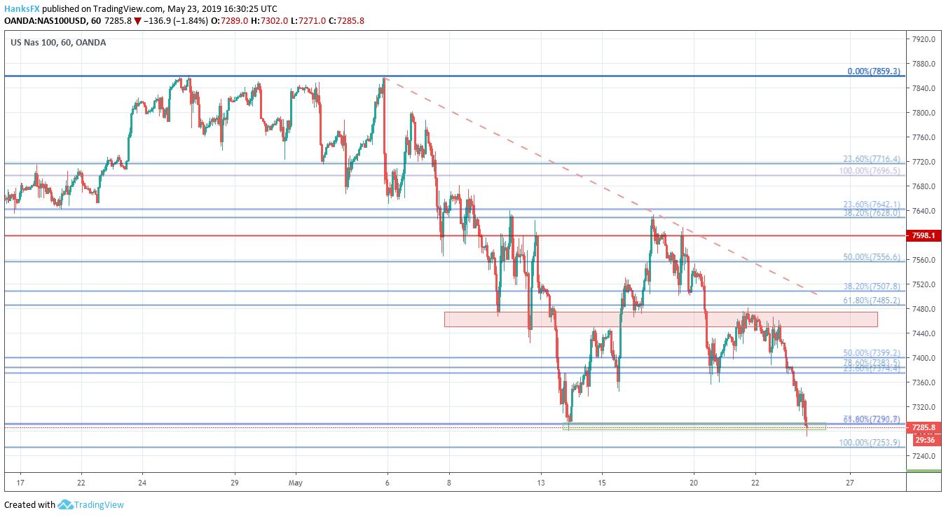 S&P 500, Dow Jones, Nasdaq 100 Price Outlook