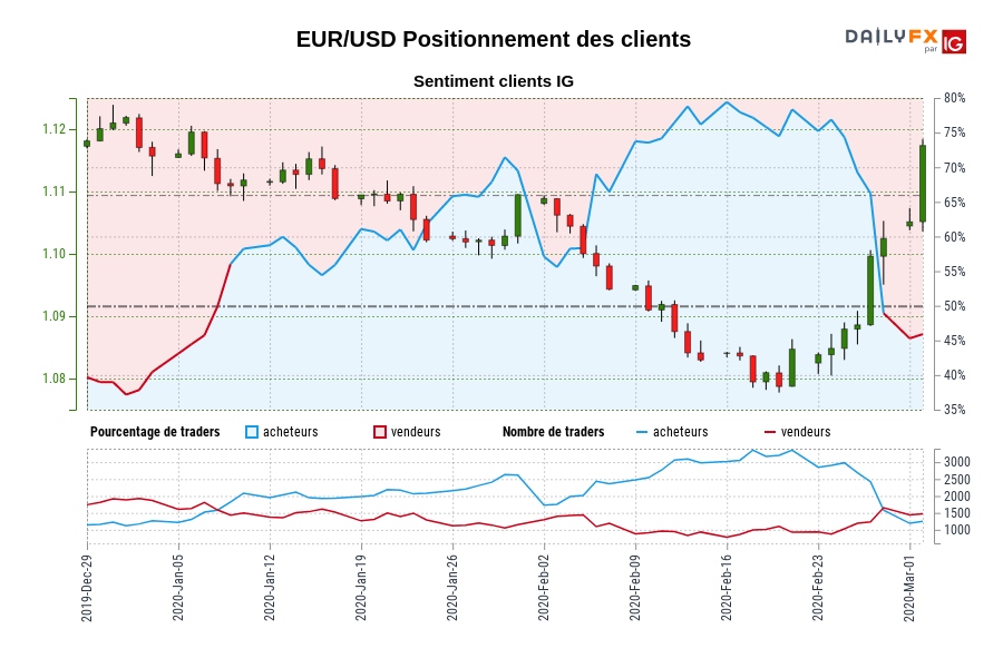 EUR/USD SENTIMENT CLIENT IG : Nos données montrent que les traders sont à l'achat moins depuis janv. 02 quand EUR/USD il se négocié près de 1,12.