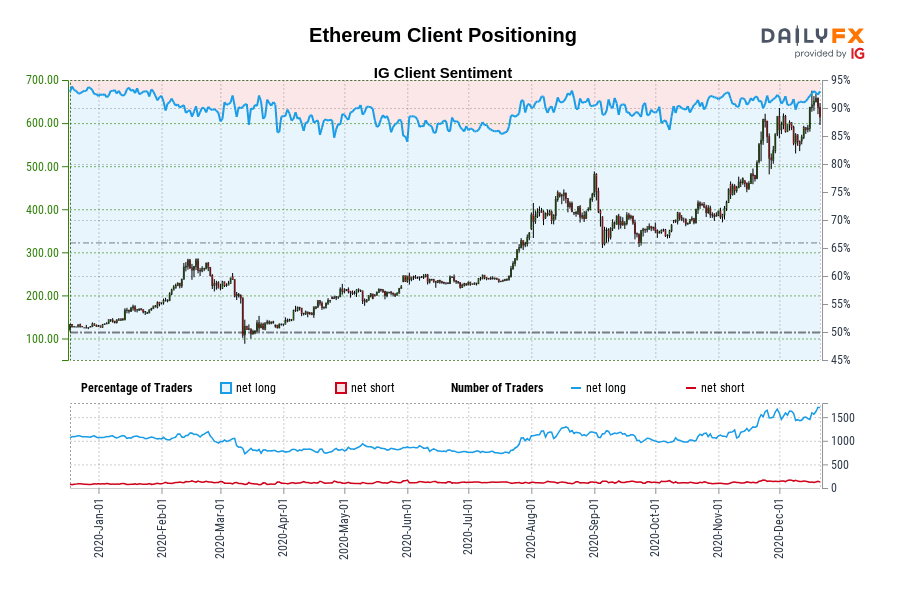 Our data shows traders are now at their most net-long Ethereum since Dec 18 when Ethereum traded near 132.39.