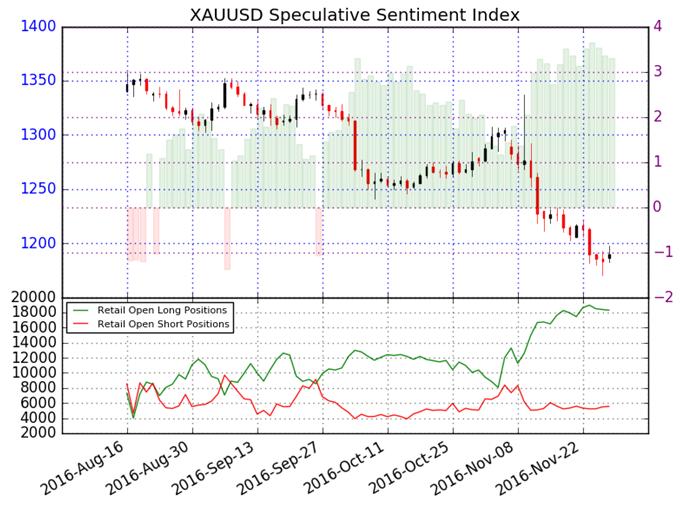 El precio del oro con probabilidad de seguir cayendo