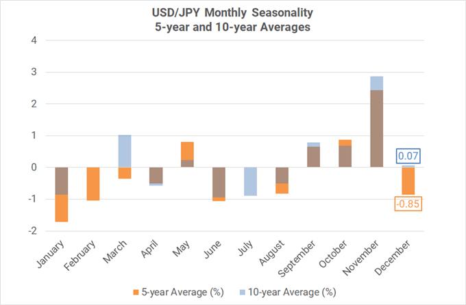 Xu hướng thời vụ theo tháng của cặp USD/JPY ( trung bình 5-10 năm)