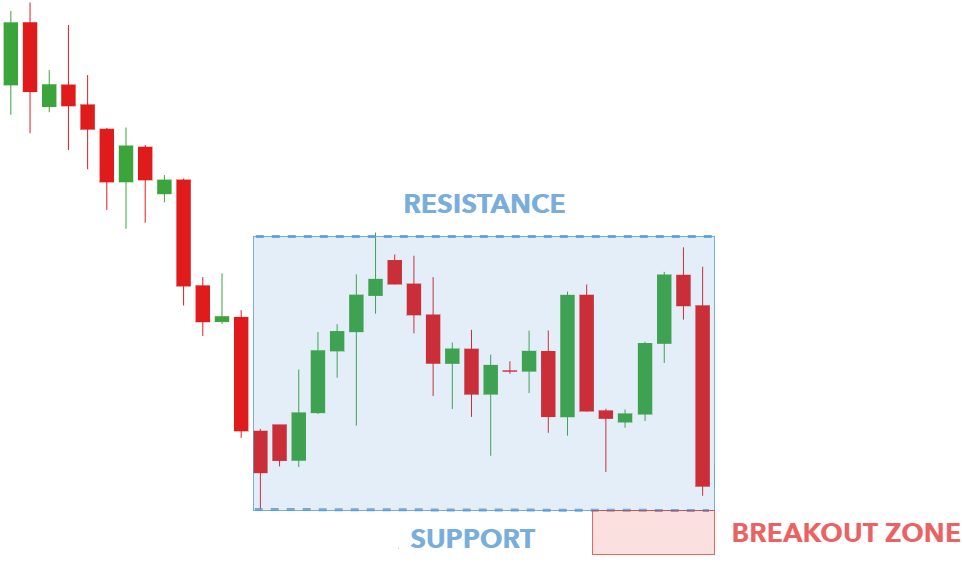 Using Rectangle Patterns to Trade Breakouts – Quant Trading Tips