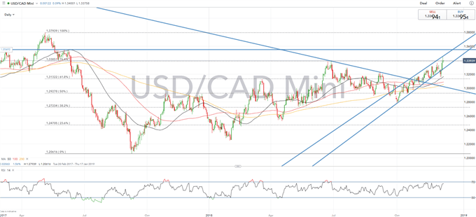 CAD Technical Analysis Overview: USDCAD, CADJPY, EURCAD