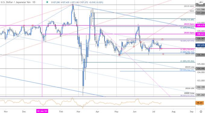 Japanese Yen Price Chart - USD/JPY Daily - Dollar vs Yen Trade Outlook - Technical Forecast