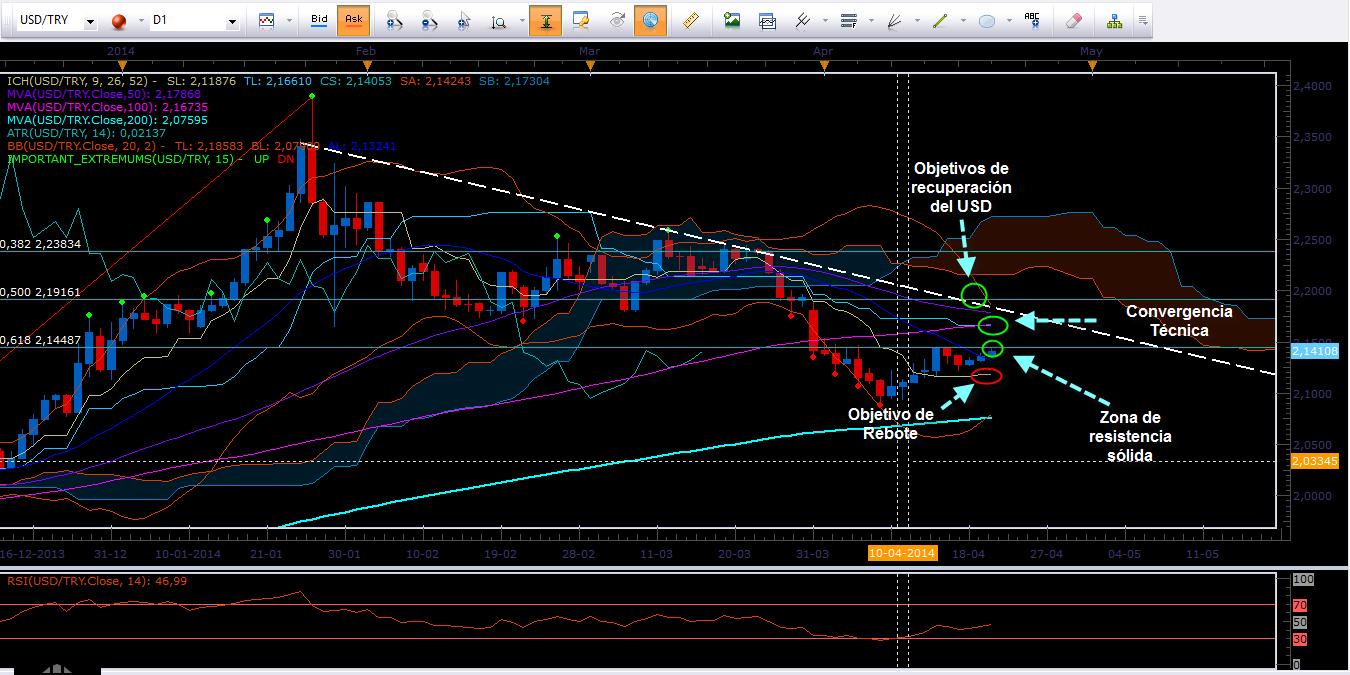 USD TRY (Lira Turca): Dólar recupera terreno y los Bulls esperan romper sólido nivel de resistencia.