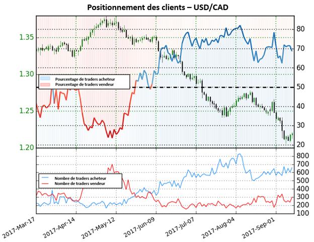 USD/CAD : Près des plus bas de plusieurs années, la paire donnes dorénavant des perspectives mitigées
