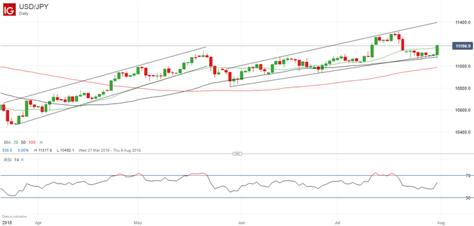 USDJPY Bounces From Support, Further Gains Possible
