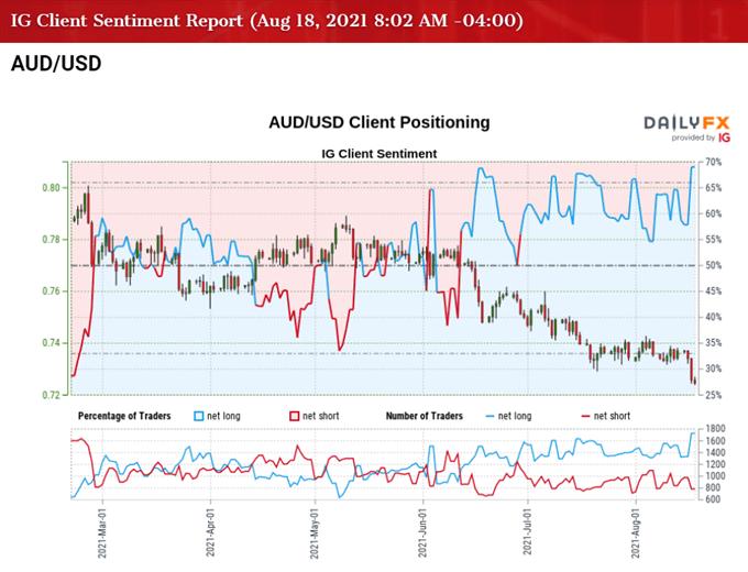 AUD/USD Rate Tracks Descending Channel Ahead AU Employment Report