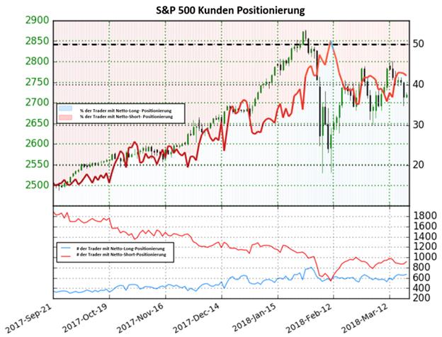 In Anbetracht bestehender Short-Positionen könnte es für den S&P 500 weiter abwärts gehen