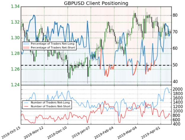 GBPUSD Price Chart British Pound Trader Sentiment Client Positioning
