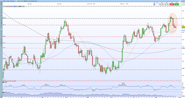British Pound Outlook: GBP/USD Supported by USD Weakness, UK Covid Data Warns