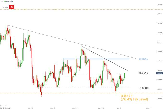 EUR/GBP 4 hour chart