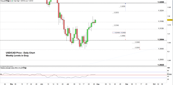 USDCAD price daily chart 30-07-19 Zoomed in