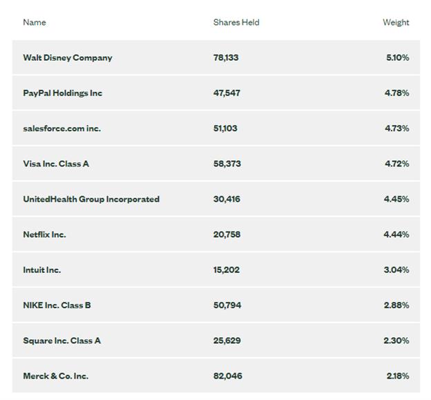 Tendances d'investissement ESG à surveiller : l'indice de diversité des sexes (SHE) L'ETF recule de son plus haut niveau historique
