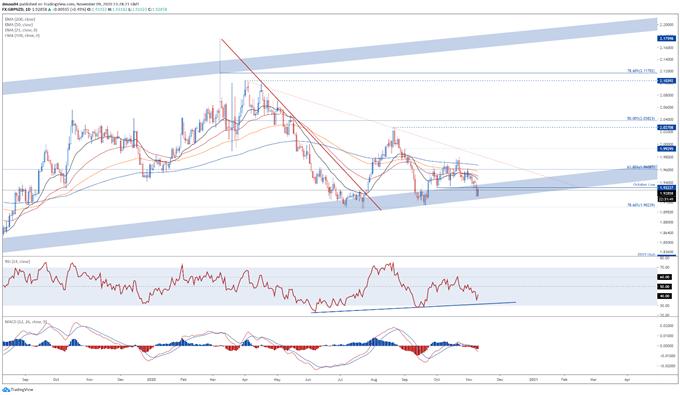New Zealand Dollar Outlook: NZD/USD, NZD/JPY, GBP/NZD, NZD/CHF