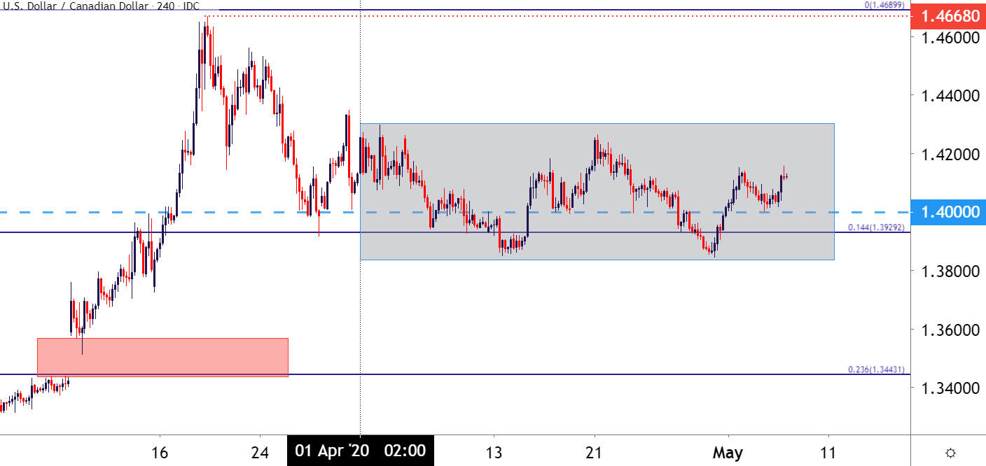 Canadian Dollar Price Outlook Usd Cad