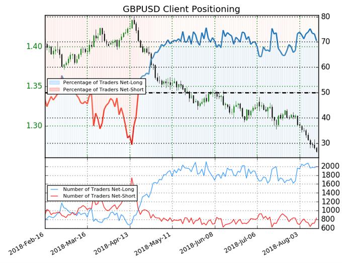 GBP/USD: Keine relevanten Veränderungen gegenüber der Vorwoche