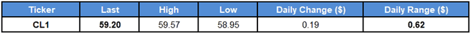 Image of daily change for crude oil prices