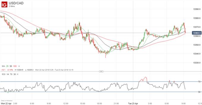 Gráfico 5 minutos USD/CAD - 23/04/2019