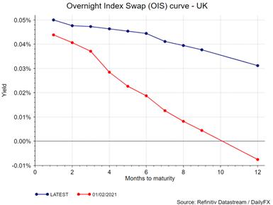 Overnight Index Swap Curve