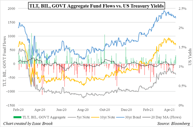 TLT, BIL, GOVT, Treasury, Treasury ETF, Treasury Yields