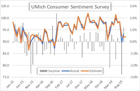 US Consumer Sentiment Index Price Chart Historical Data University of Michigan