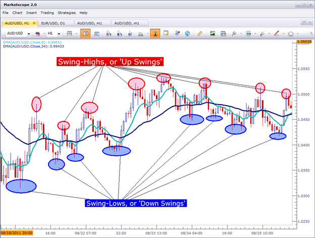 How to Analyze and Trade Ranges with Price Action