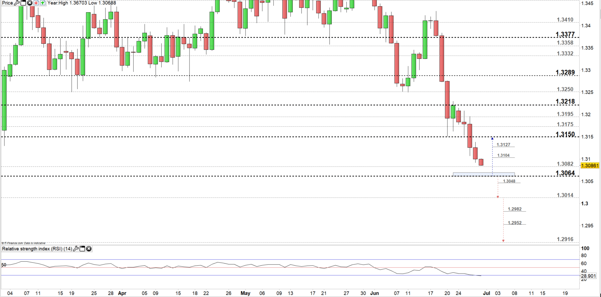 Canadian Dollar Analysis: USD/CAD Why the Sellers May Need to Watch This Price