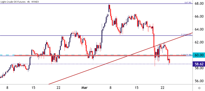 Crude Oil Price Forecast: CL Snaps Back