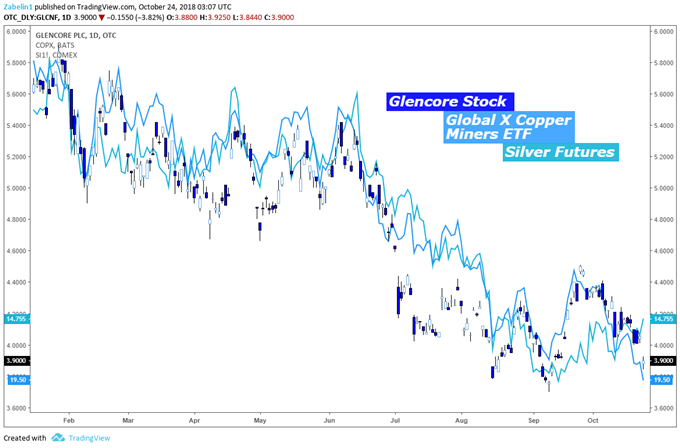 Glencore Stock, Global X Copper Miners ETF, Silver Futures - Daily Chart
