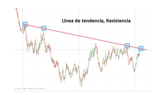Academia de trading: operar con líneas de tendencia