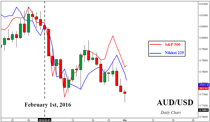 AUD/USD versus S&P 500 and Nikkei 225