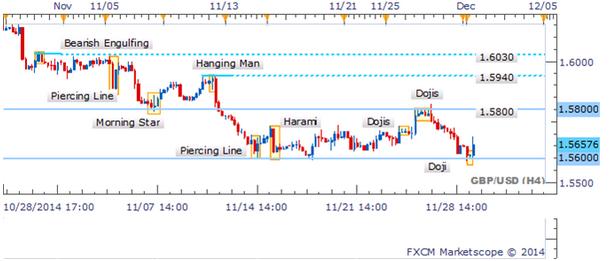 GBP / USD Doji indica indecisión cerca de crítico rango inferior