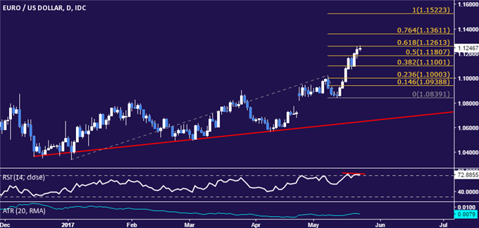 EUR/USD Technical Analysis: Uncomfortable at 7-Month Highs?