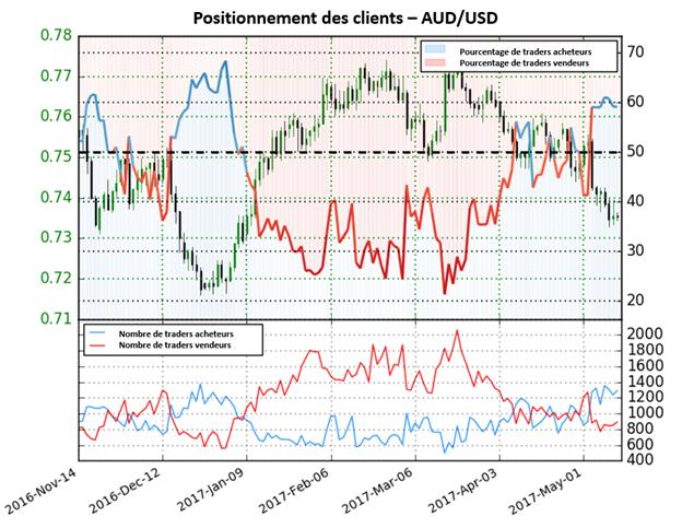 Anticipations indécises sur l'AUD/USD d'après le Sentiment
