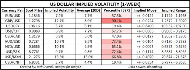 Grafico del prezzo dell'USD Prospettive del dollaro USA implicita volatilità nei range di trading settembre 2020 Fed meeting