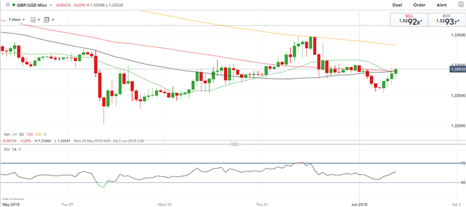GBPUSD Sees Limited Reaction as UK Manufacturing PMI Rebounds From 17-Month Low