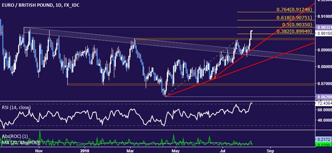EUR/GBP Technical Analysis: Euro Takes Aim at Ten-Month Range Top
