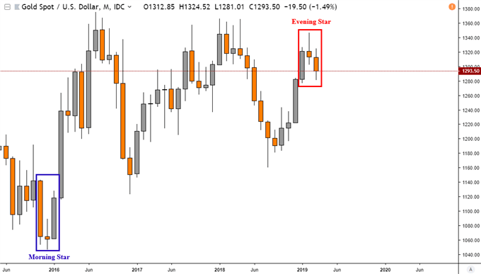 Gold Price Outlook Bearish in Long Run, Eying Support in Near Term
