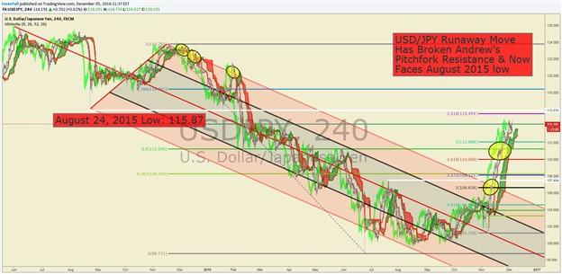 Análisis técnico del USD/JPY: al alza por el repunte de los festivos