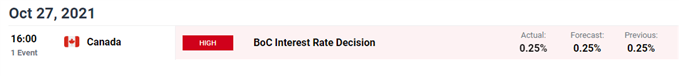 bank of canada rate decision