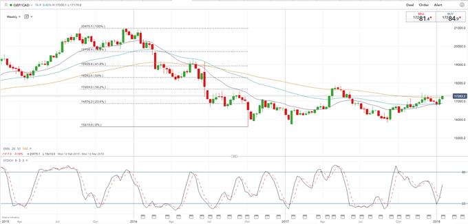 Bullish GBP/CAD *** Trading Update ***
